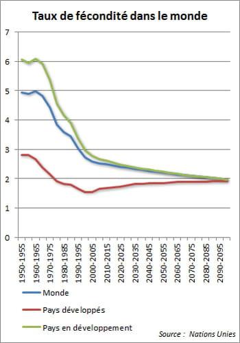 les taux de fécondité, encore galopants dans certains pays en développement,