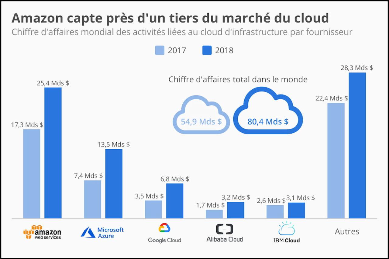 """Résultat de recherche d'images pour """"parts marché cloud"""""""