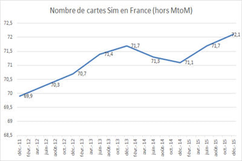 Le nombre d'abonnés mobiles en France