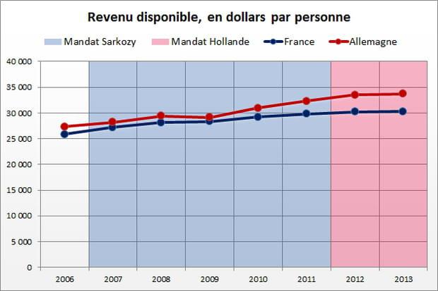 Revenus des ménages : avantage Sarkozy