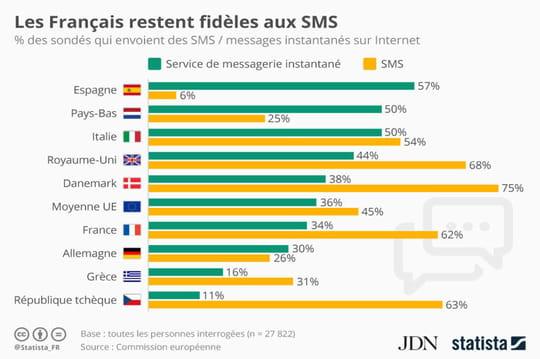 Les Français préfèrent encore les SMS aux messages instantanés