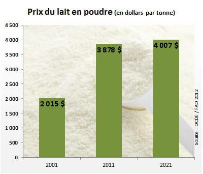 le prix dulait en poudreatteindra 4007dollars par tonne en 2021