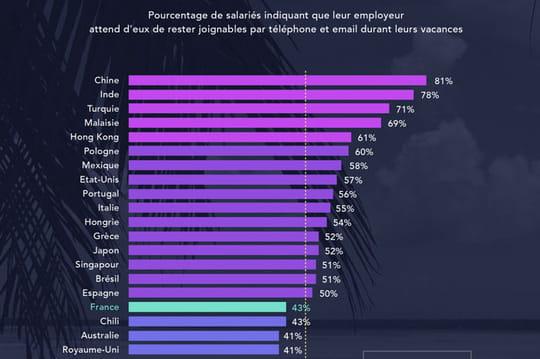 Dans quels pays les salariés doivent-ils rester joignables en vacances ?