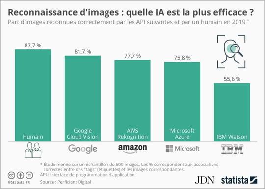 Reconnaissance d'images: l'IA de Google devance celle d'Amazon