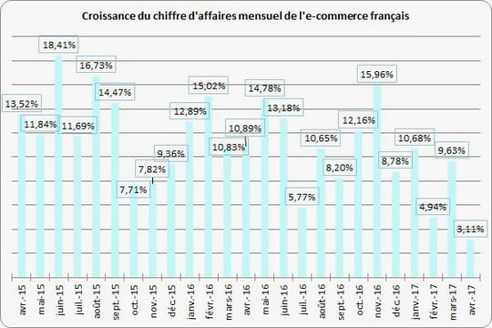 L'e-commerce français croit de 3,11% en avril 2017