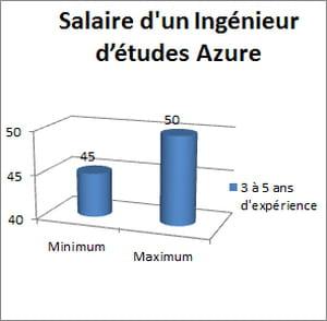 salaire annuel brut, en milliers d'euros,observé par hays en ile-de-france pour