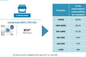 Info JDN. Authentification forte: 58% des transactions passent par le 3DS en France