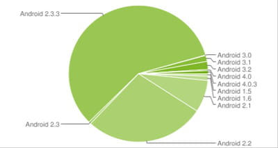 fragmentation des versions d'android au 1er janvier 2012
