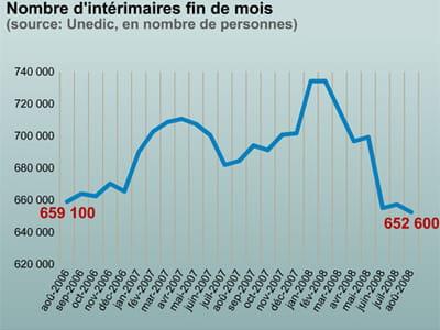 le nombre d'intérimaires a chuté de 11% en six mois.