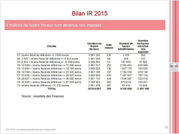 Impôt sur le revenu : les grands gagnants sous François Hollande