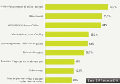 les missions du community manager freelance.