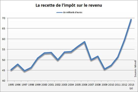 Recettes de l'impôt sur le revenu : net rebond en 2013
