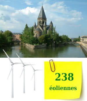 la lorraine compte 238éoliennes sur ses terres.