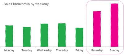 les ventes moyennes de l'application premium ratp en fonction des jours de la