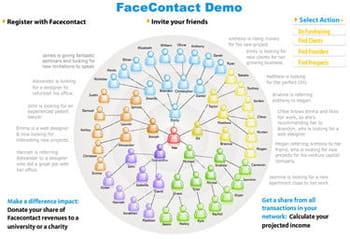 face contact permet à tout employeur de diffuser une offre d'emploi auprès d'un