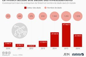 Infographie: la fintech a moins séduit les investisseurs en 2016