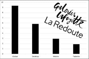 Galeries Lafayette s'empare de La Redoute pour conquérir l'omnicanal