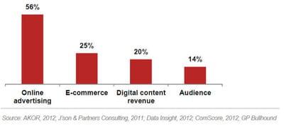 le marché de la publicité en ligne a grimpé de plus de 50% entre 2010 et 2011