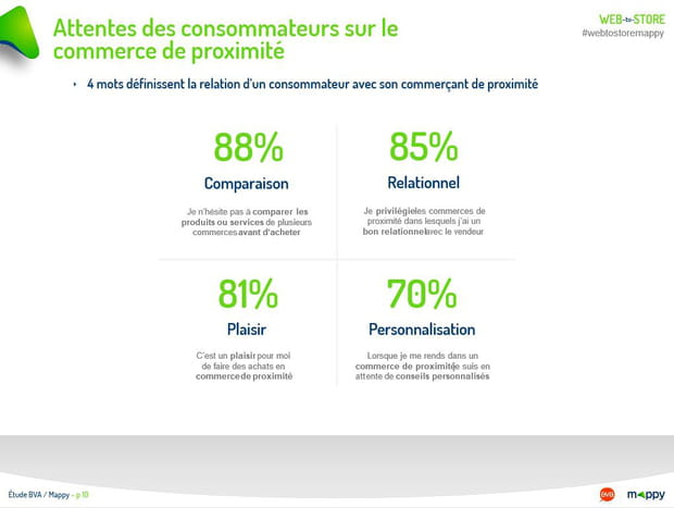 Attentes des consommateurs sur le commerce de proximité (1/2)