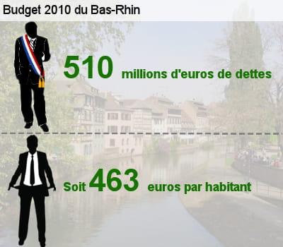 sa dette représente l'équivalent de 45,8% de son budget total.