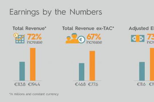 Infographie: les résultats financiers de Criteo à la loupe