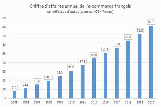 Le CA de l'e-commerce français atteint 81,7milliards d'euros en 2017