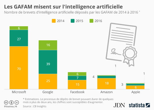 Infographie : Google, champion de l'intelligence artificielle en 2016