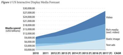 evolution des formats publicitaires online