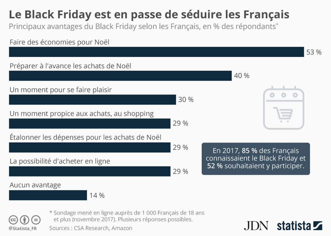 Black Friday : les motivations des consommateurs