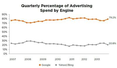 evolution de la part de marché de google et l'alliance yahoo/bing.