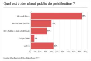 Azure, le cloud préféré des DSI français de moyennes et grandes organisations