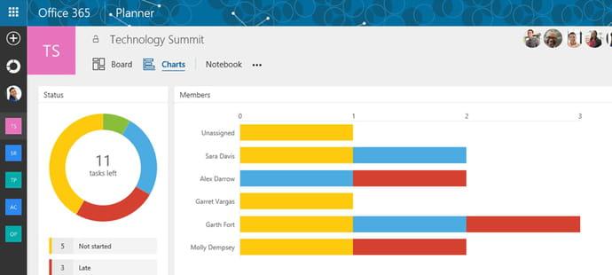 Planner : Microsoft dote Office 365 d'un outil de gestion de projet 2.0
