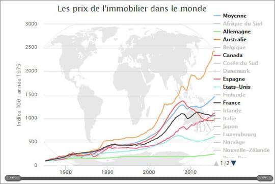 Prix immobilier 2017: évolution et estimation