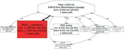 figure 8-4 tracé graphique du profiling via xhprof