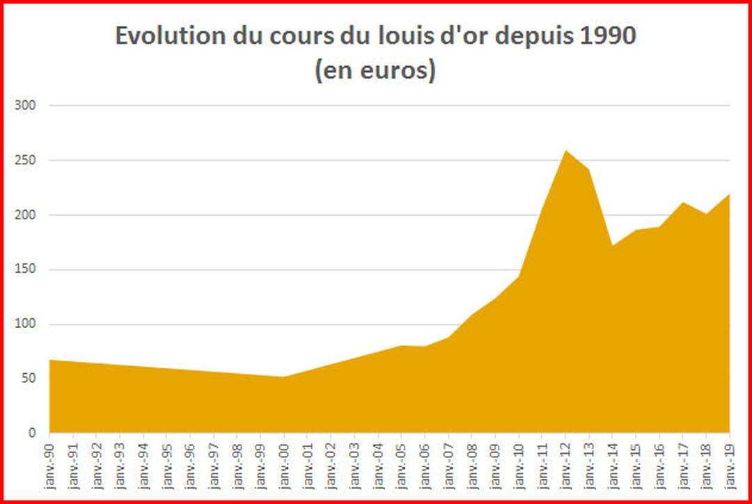 Louis D Or 2019 Valeur Et Prix Du Napoleon 20 Francs
