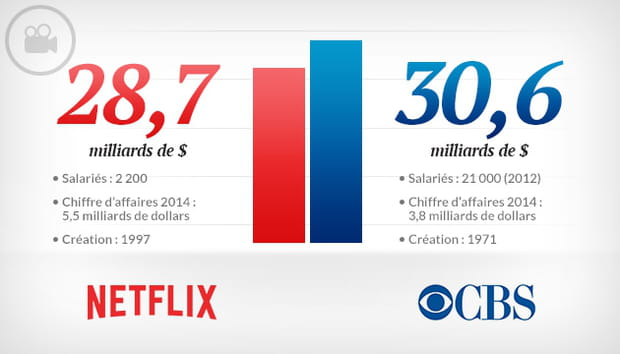 Netflix vs CBS