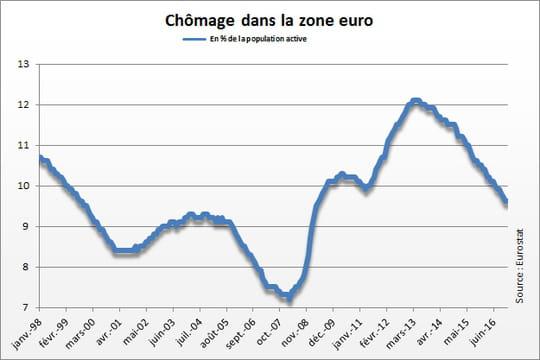 Chômage en Europe: stable en janvier