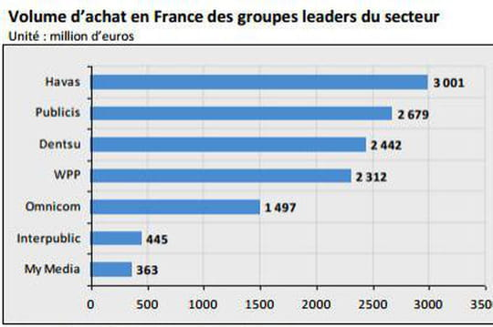 Agence média France selon Xerfi
