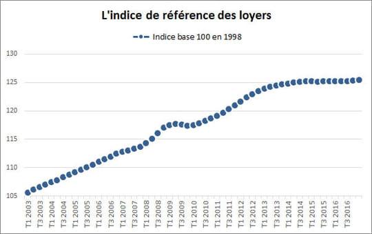 Indice des loyers: nouvelle hausse début 2017