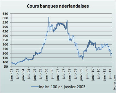 l'indice néerlandais reflète la moyenne des cours de ing et binckbank de janvier