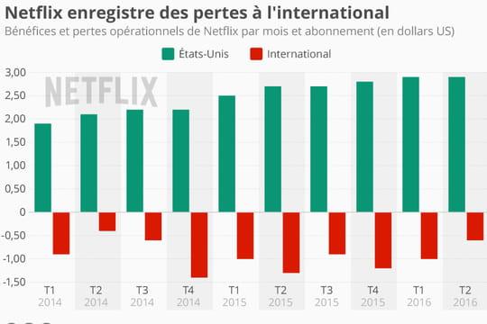 Netflix cumule les pertes à l'international