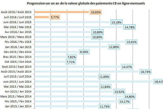 La croissance de l'e-commerce français n'a jamais été aussi molle