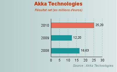 evolution du résultat net d'akka technologies