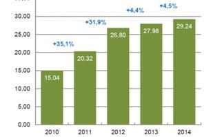 La vidéo à la demande a renoué avec la croissance en 2014