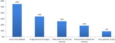 taux de pénétration des outils dédiés au partage de contenus riches.