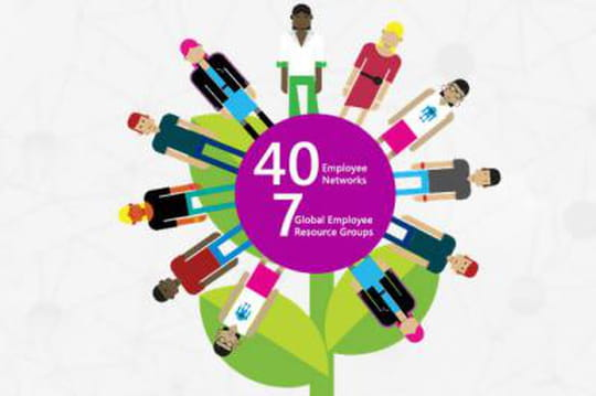 Microsoft emploie 29% de femmes