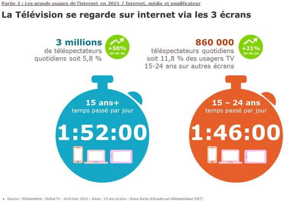 Le nombre de téléspectateurs sur Internet explose