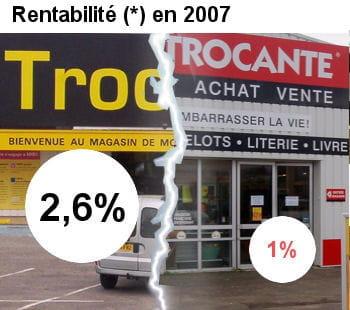troc.com est plus rentable que la trocante.