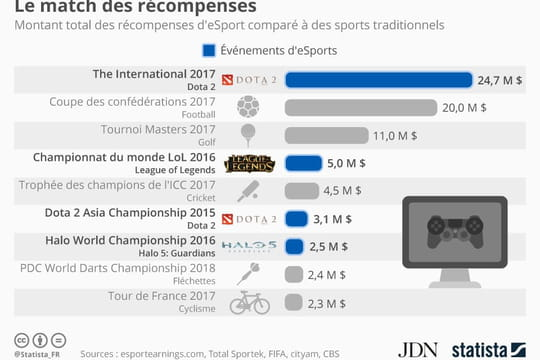 L'e-sport rapporte plus que le Tour de France