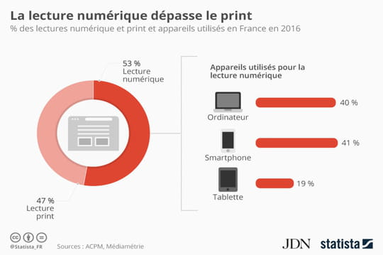Infographie: la lecture numérique dépasse le print